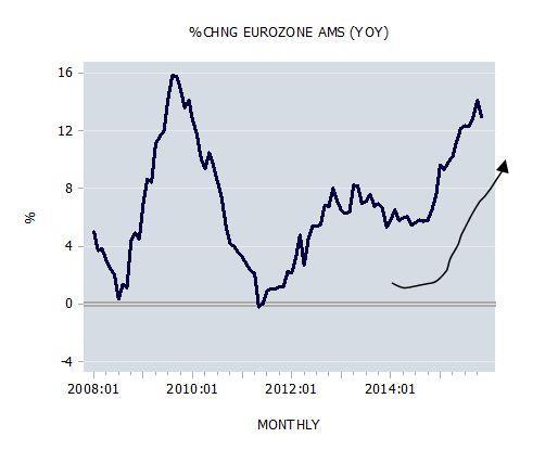 Change Eurozone AMS