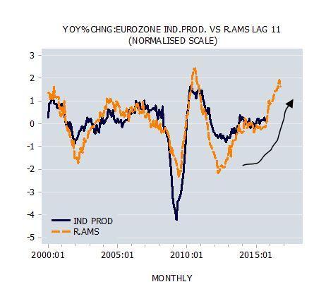 Change: Eurozone Ind.Prod. vs. R.AMS Lag