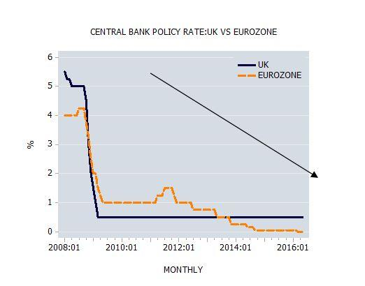 Central Bank Policy Rate: US vs Eurozone