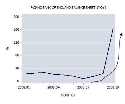 Percent Change Bank of England Balance Sheet YOY