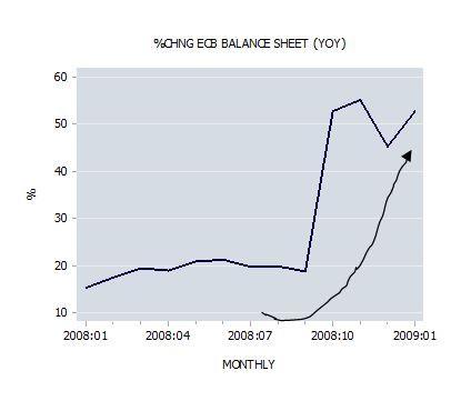 Percent Change ECB Balance Sheet YOY