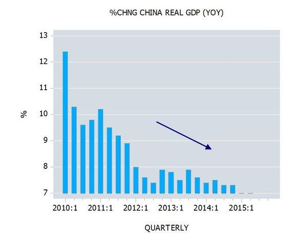 Percent change in China Real GDP