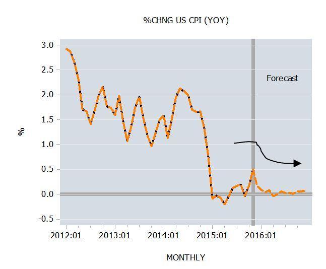 %Chng US CPI (YOY)
