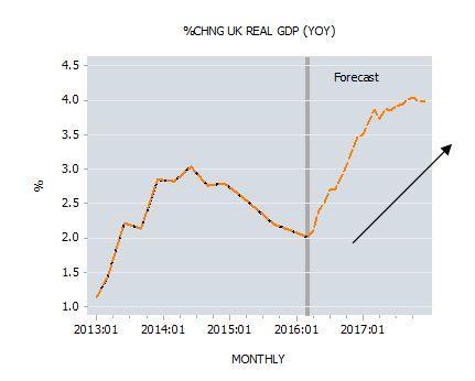 Percent Change UK Real GDP YOY