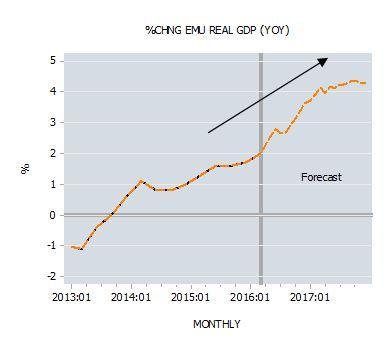 Percent Change EMU Real GDP YOY