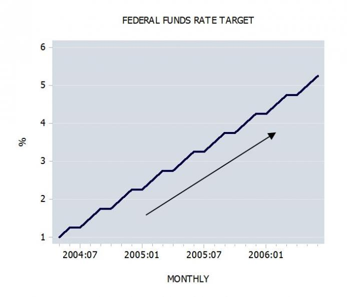 Federal Funds Rate Target