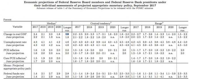 Fed projections.png
