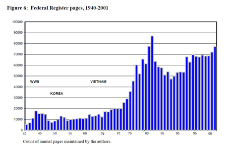 Federal Register pages, 1949-2001