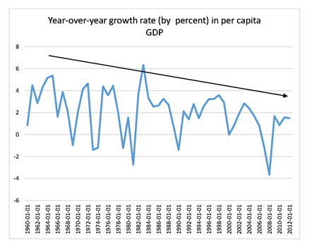 Year-over-year growth rate in per capita GDP