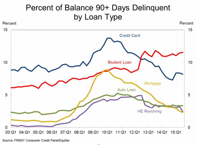 loan delinquency