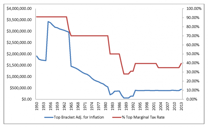 Top marginal rate versus the inflation-adjusted top income bracket