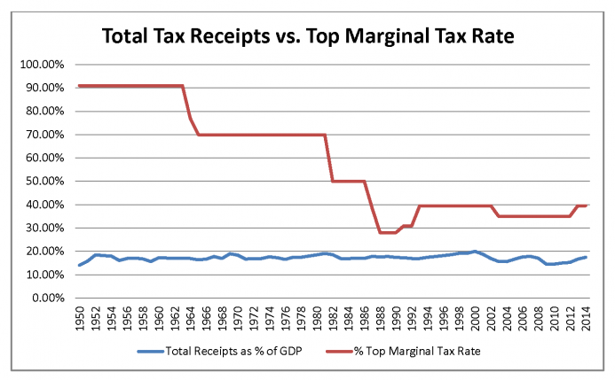 Total Tax Receipts vs Top Marginal Tax Rate