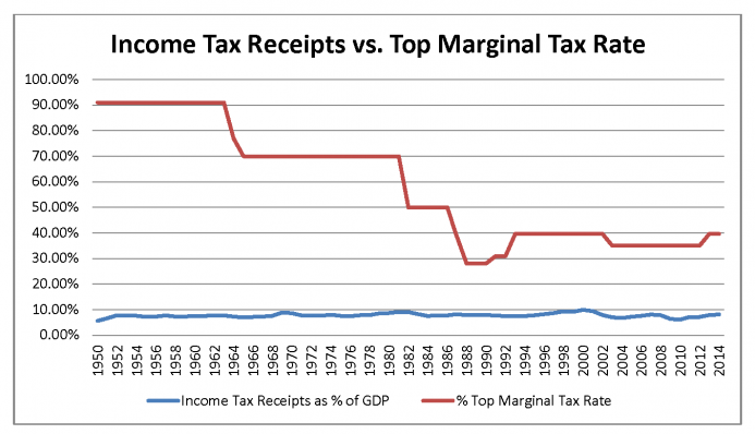 Income Tax Receipts vs Top Marginal Tax Rate