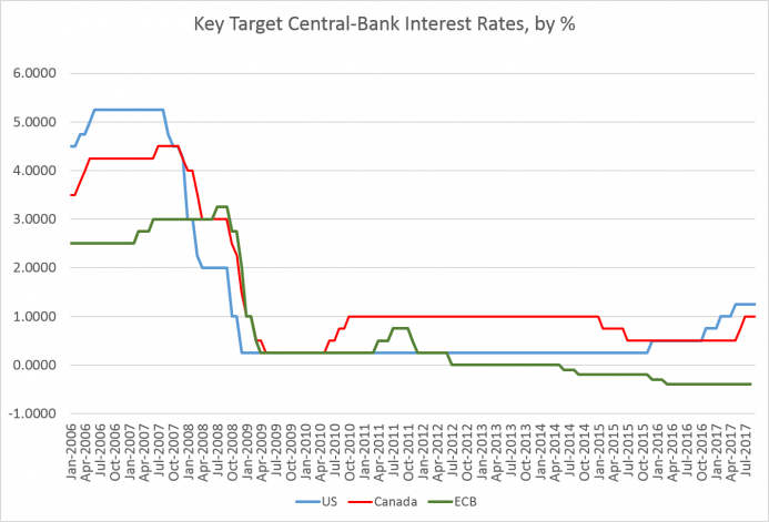 Bank of Canada Holds Key Rate at 1 Percent | Mises Institute