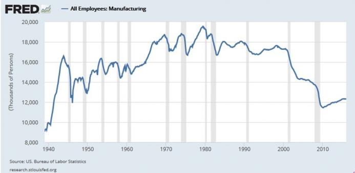 Figure 1: Total Manufacturing Employment, 1940-2016