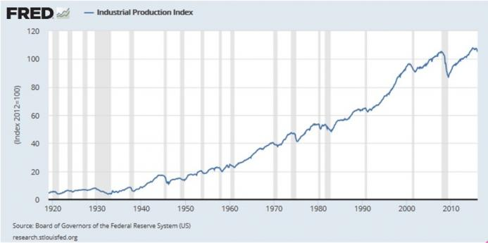 Figure 2: Industrial Production Index for the United States, 1979-2016