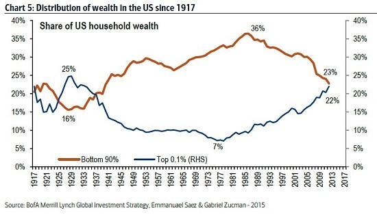 wealth-distribution10-15a.jpg