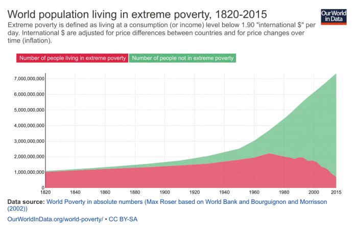 World population in extreme poverty