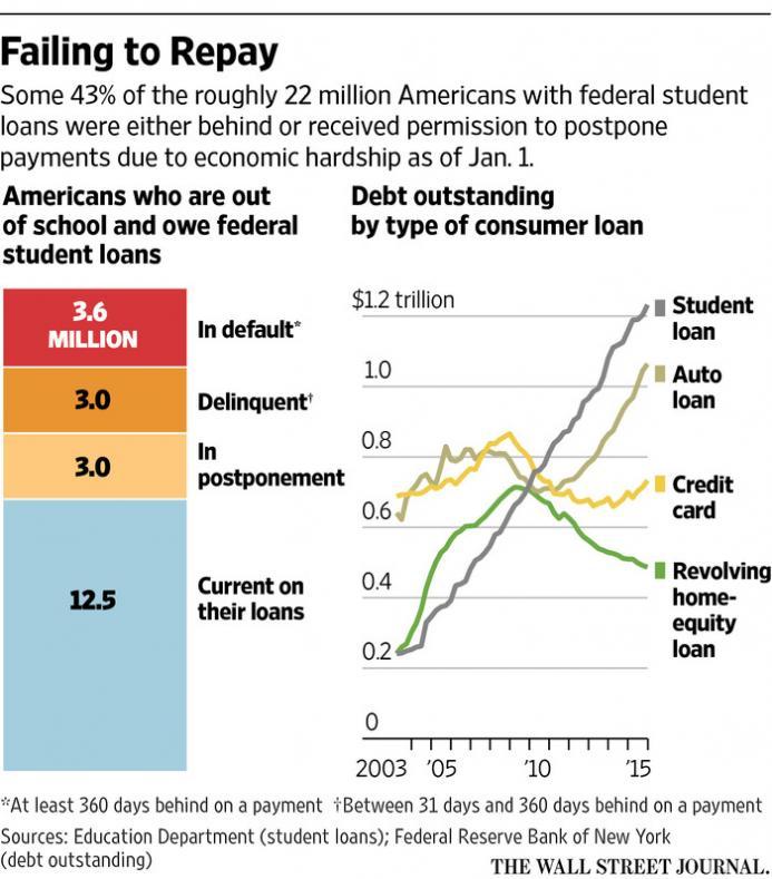 Student Loan postponement