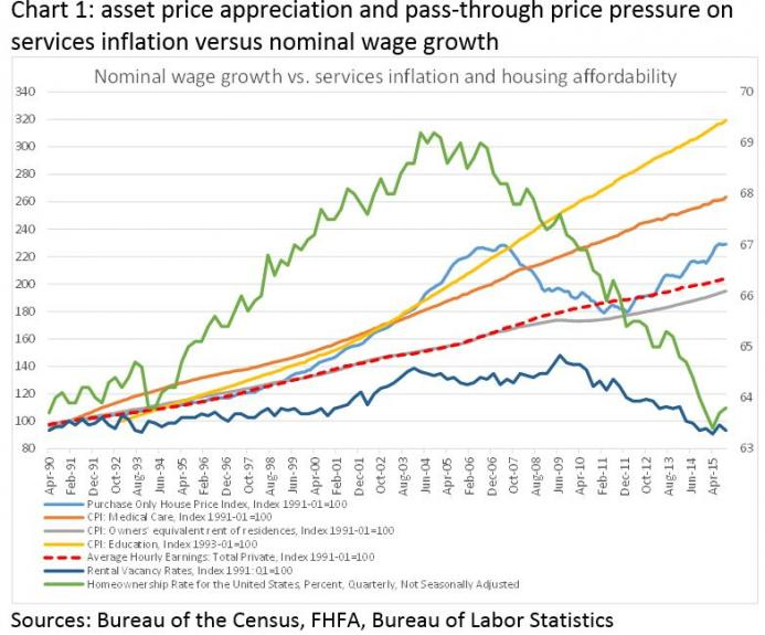 Nominal Wage Growth vs. Services Inflation and Housing Affordability