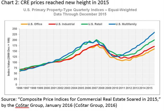 CRE prices reached new height in 2015