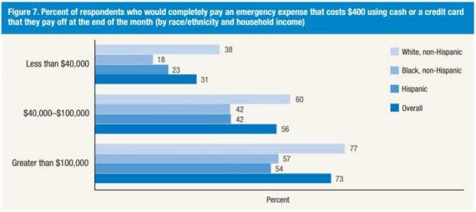 Percent of respondents who would pay emergency expense of $400
