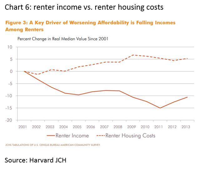 Renter income vs. renter housing costs
