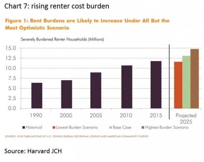 Rising Renter Cost Burden