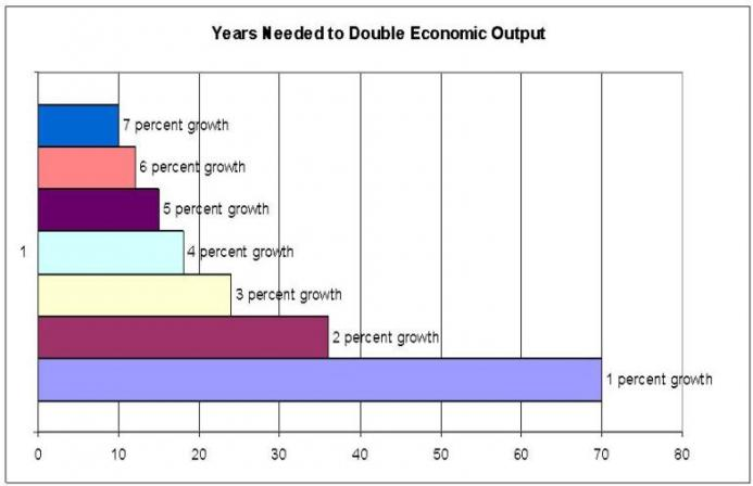 years-to-double-gdp_1.jpg
