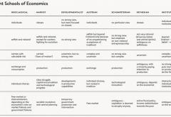 Nine Schools of Economics