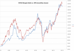 Margin Debt vs S&P