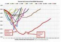 Percent Job Losses in Post WWII Recession
