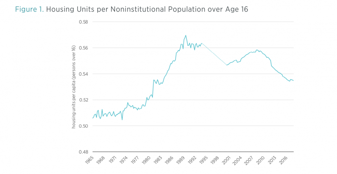 Austrians vs  Market Monetarists on the Housing Bubble