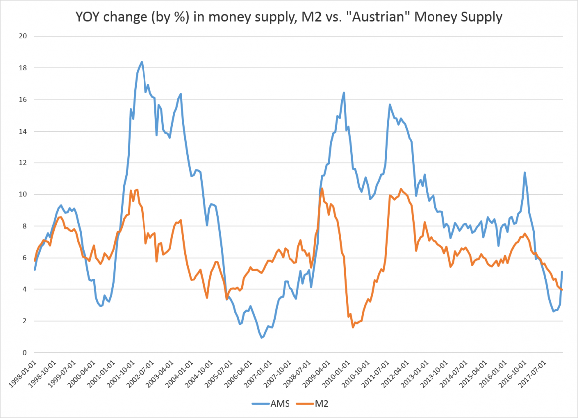 Money-Supply Growth Rebounds to 10-Month High | Mises Institute