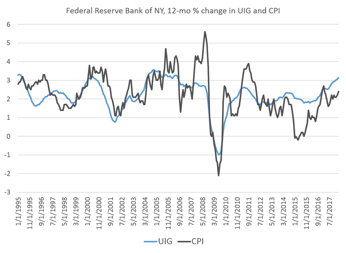 Feds Release New Stats On Restraint And >> Fed Underlying Inflation Near A 12 Year High Mises Institute