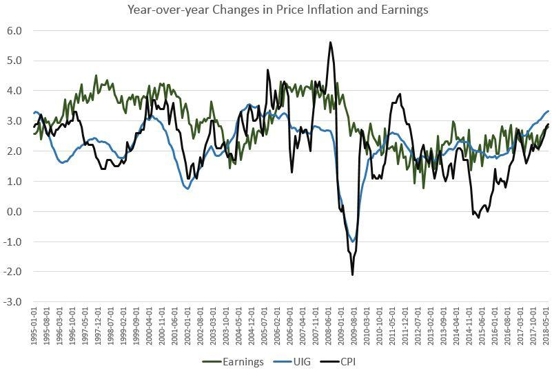 Using this Inflation Measure, Wage Growth Isn't Keeping Up