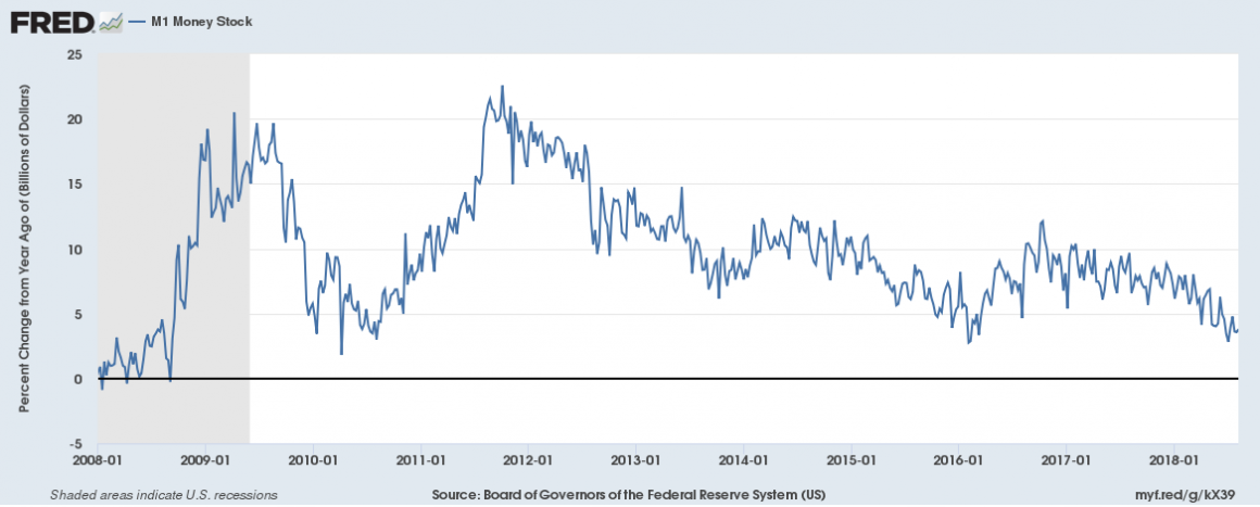 The Fed Fears Rising Market Interest Rates | Mises Institute