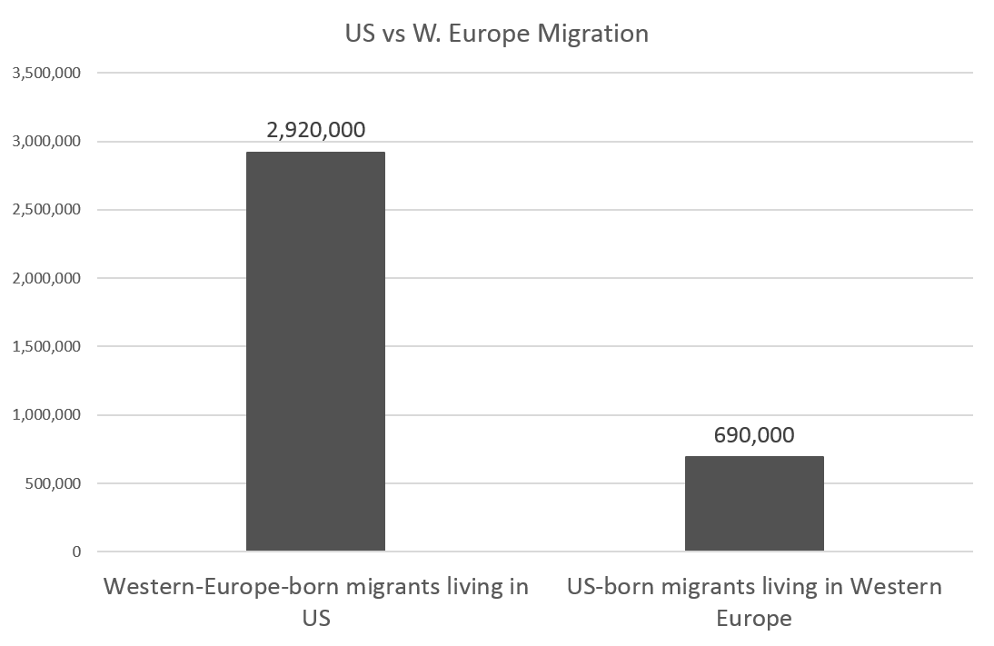 3 Times As Many Europeans Move to the US, than the Other Way ...