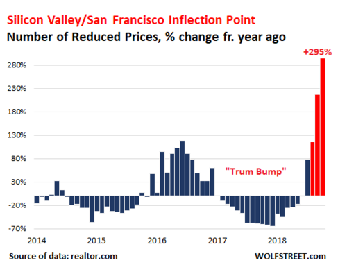 As Housing Prices Fall on West Coast, Even Red Zones Turn Against