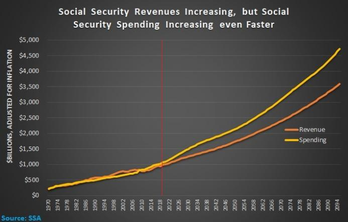 Apr-23-19-SS-Fiscal-Trends.jpg