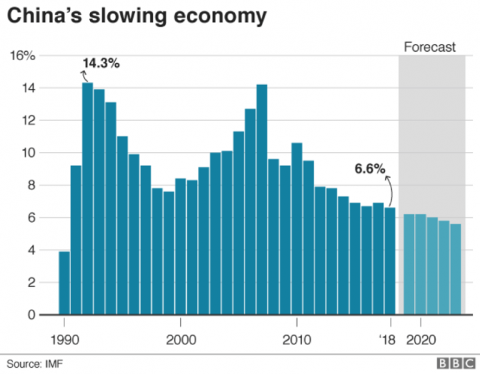 China's Slowdown is Exposing the Cracks in the Global Economy