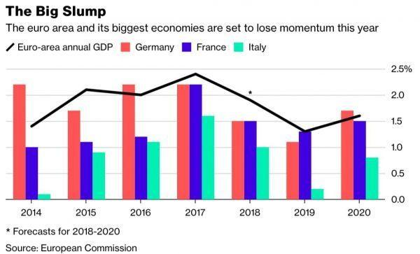 The Eurozone is Slowing, and the ECB Isn't Prepared