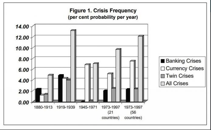Crises-Frequency.jpg