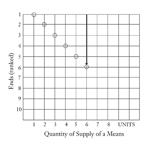 Figure 1: Value-Scale Diagram