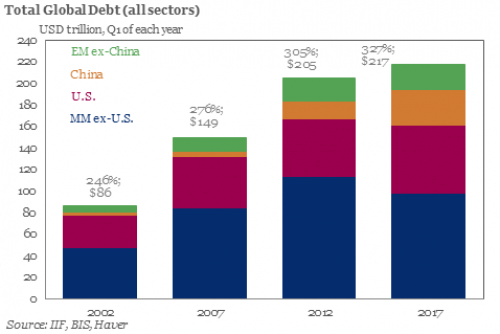 Global-Debt-2017.png