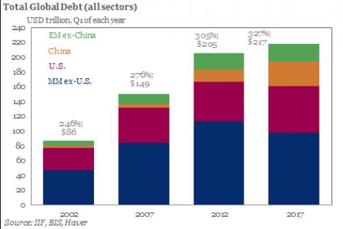 Global-Debt-2017.png