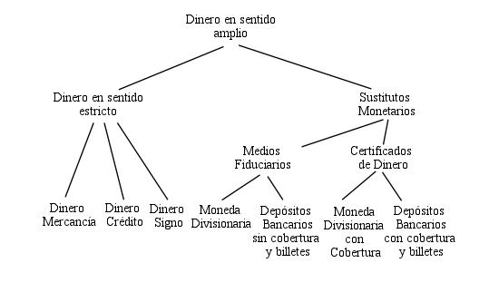 Guido chart