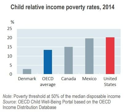 Jun-23-18-OECD-Child-Poverty-Fraud_0.jpg