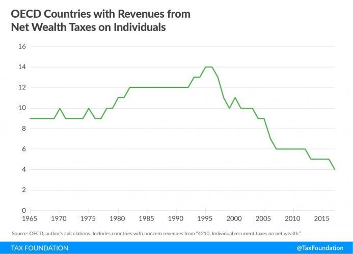 Jun-25-19-Tax-Foundation-Chart.jpg