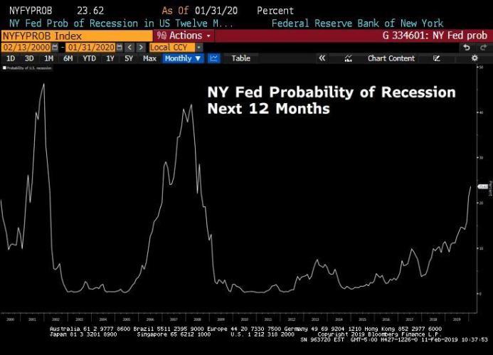 NY Fed Recession Probability 2.12.jpg